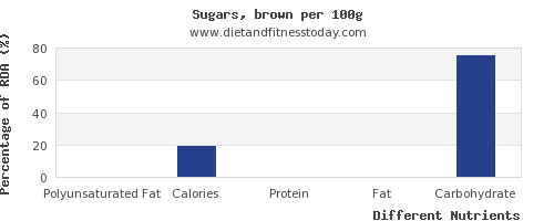 chart to show highest polyunsaturated fat in brown sugar per 100g