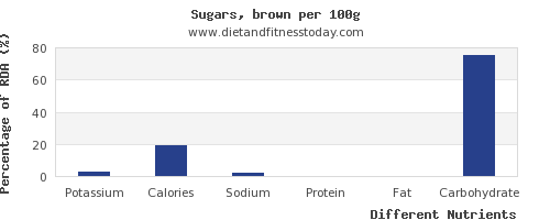 chart to show highest potassium in brown sugar per 100g