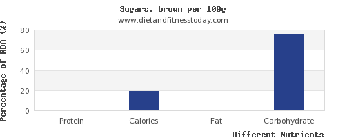 chart to show highest protein in brown sugar per 100g