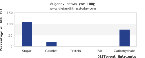 chart to show highest sugar in brown sugar per 100g