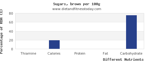 chart to show highest thiamine in brown sugar per 100g