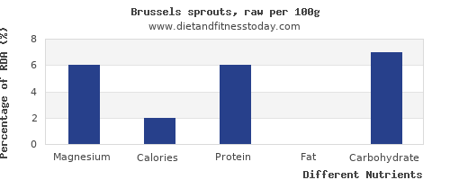 chart to show highest magnesium in brussel sprouts per 100g