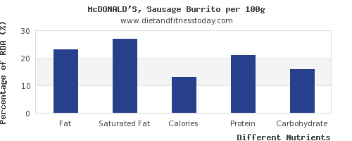 chart to show highest fat in burrito per 100g
