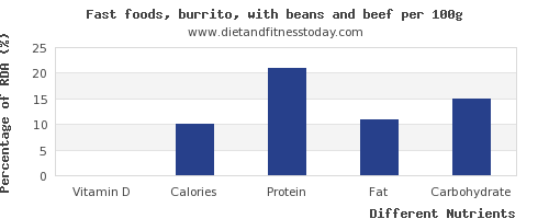 chart to show highest vitamin d in burrito per 100g