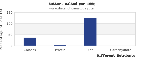 chart to show highest calories in butter per 100g