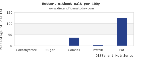 chart to show highest carbs in butter per 100g