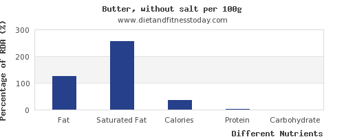 chart to show highest fat in butter per 100g