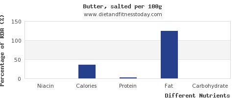 chart to show highest niacin in butter per 100g