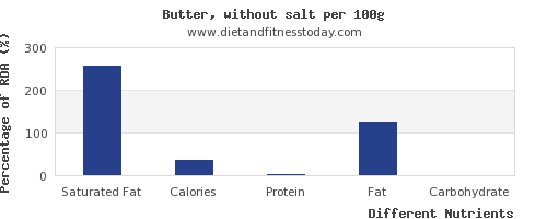 chart to show highest saturated fat in butter per 100g