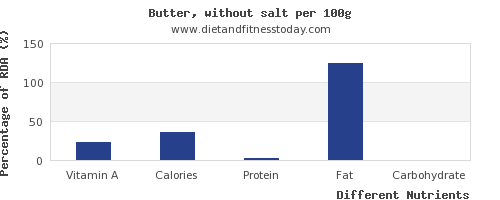 chart to show highest vitamin a in butter per 100g