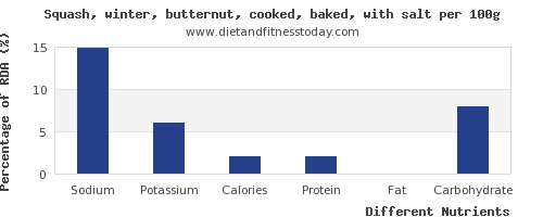 chart to show highest sodium in butternut squash per 100g