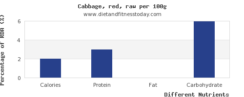 Calories In Cabbage Per 100g Diet And Fitness Today