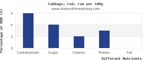 chart to show highest carbs in cabbage per 100g