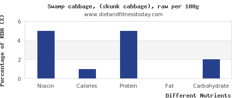 chart to show highest niacin in cabbage per 100g