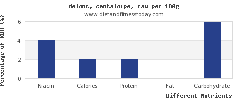 chart to show highest niacin in cantaloupe per 100g