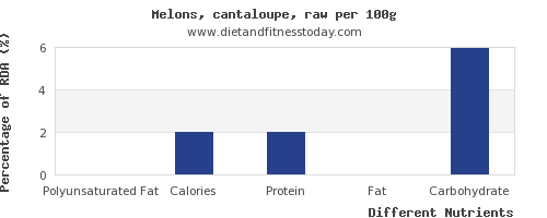 chart to show highest polyunsaturated fat in cantaloupe per 100g