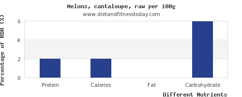 chart to show highest protein in cantaloupe per 100g