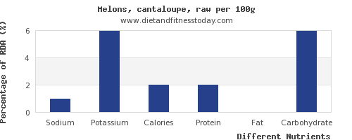 chart to show highest sodium in cantaloupe per 100g