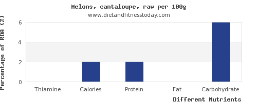 chart to show highest thiamine in cantaloupe per 100g