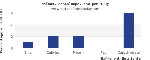 chart to show highest zinc in cantaloupe per 100g