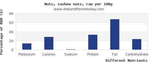 chart to show highest potassium in cashews per 100g