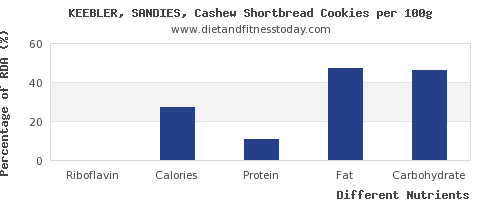 chart to show highest riboflavin in cashews per 100g