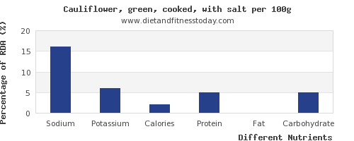 chart to show highest sodium in cauliflower per 100g