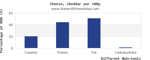 chart to show highest calories in cheddar cheese per 100g