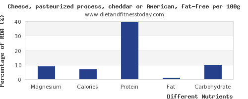 chart to show highest magnesium in cheddar cheese per 100g
