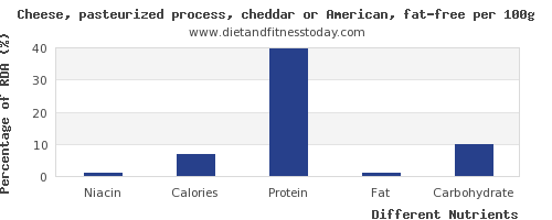chart to show highest niacin in cheddar cheese per 100g