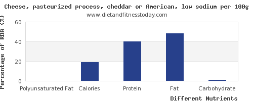 chart to show highest polyunsaturated fat in cheddar cheese per 100g