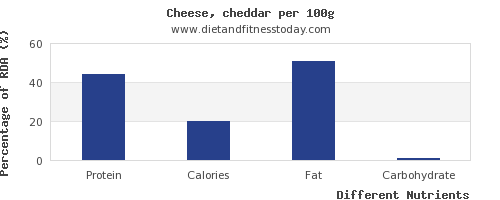 chart to show highest protein in cheddar cheese per 100g
