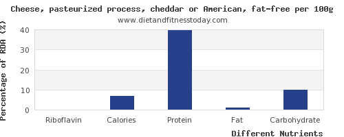 chart to show highest riboflavin in cheddar cheese per 100g
