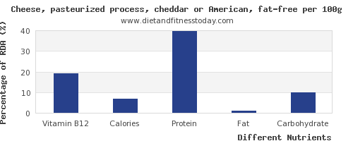 chart to show highest vitamin b12 in cheddar cheese per 100g
