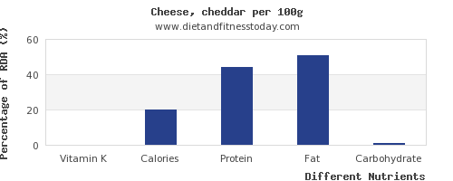 chart to show highest vitamin k in cheddar cheese per 100g