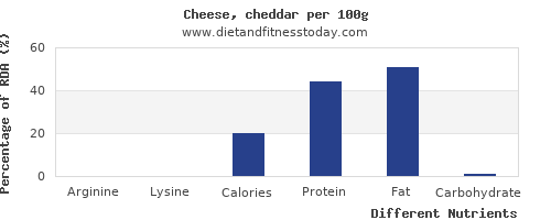 chart to show highest arginine in cheddar per 100g
