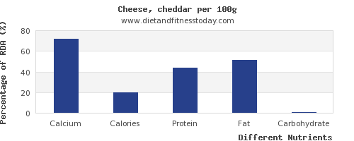 chart to show highest calcium in cheddar per 100g