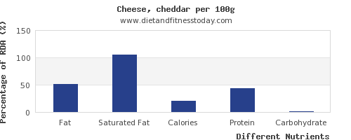 chart to show highest fat in cheddar per 100g