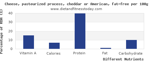 chart to show highest vitamin a in cheddar per 100g