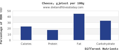 chart to show highest calories in cheese per 100g