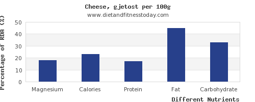 chart to show highest magnesium in cheese per 100g