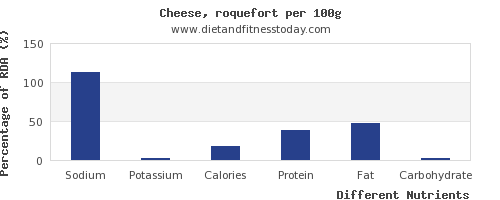 chart to show highest sodium in cheese per 100g