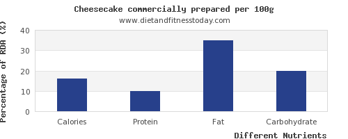 chart to show highest calories in cheesecake per 100g