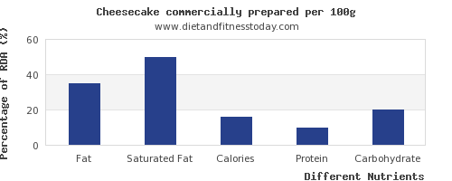 chart to show highest fat in cheesecake per 100g