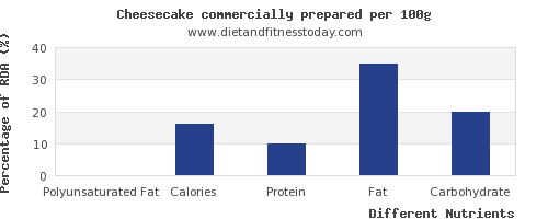chart to show highest polyunsaturated fat in cheesecake per 100g