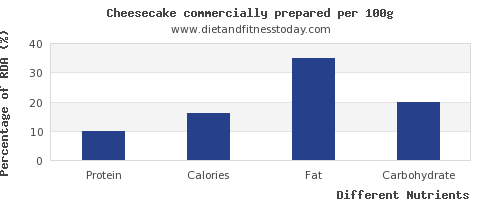 chart to show highest protein in cheesecake per 100g