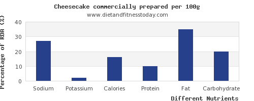 chart to show highest sodium in cheesecake per 100g