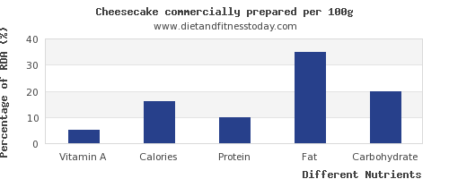 chart to show highest vitamin a in cheesecake per 100g