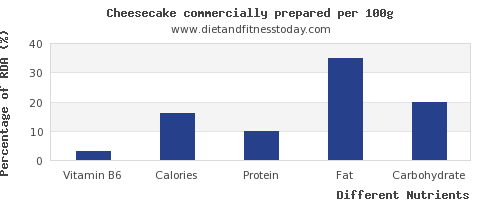 chart to show highest vitamin b6 in cheesecake per 100g