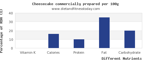 chart to show highest vitamin k in cheesecake per 100g